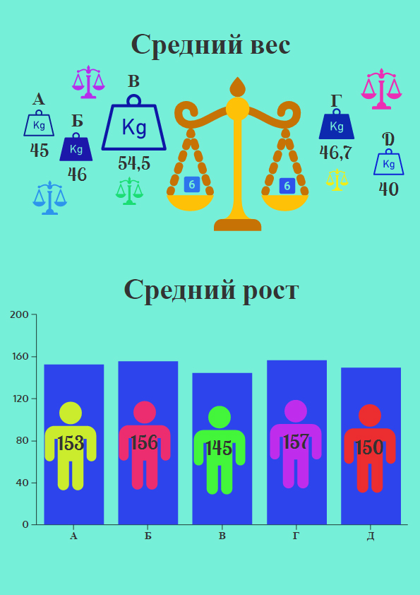 ср рост и вес 6
