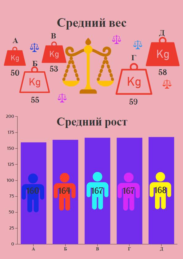 ср рост и вес 8