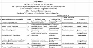 """Результаты городской НПК """"Шаг в будущее"""""""